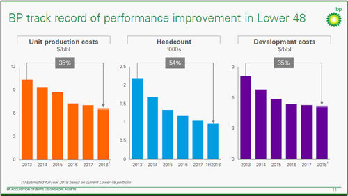 BP track record of performance improvement in Lower 48