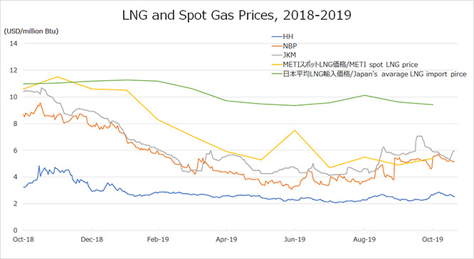 LNG and Spot Gas Prices, 2018-2019
