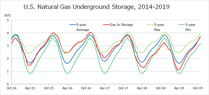 U.S. Natural Gas Underground Storage, 2014-2019