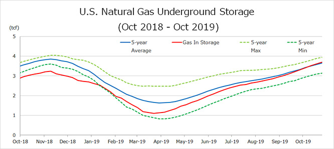 U.S. Natural Gas Underground Storage(Oct 2018-Oct 2019)