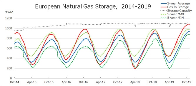 European Natural Gas Storage, 2014-2019