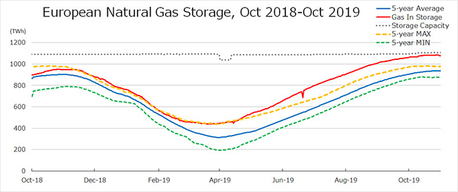 European Natural Gas Storage, Oct 2018-Oct 2019