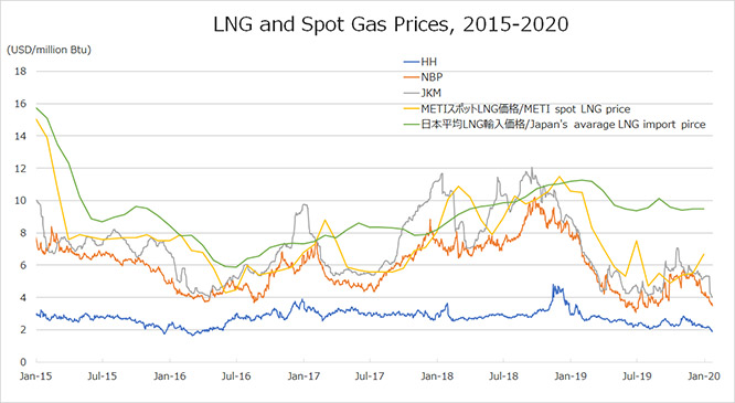 LNG and Spot Gas Prices, 2015-2020