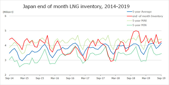 Japan end of month LNG inventory, 2014-2019