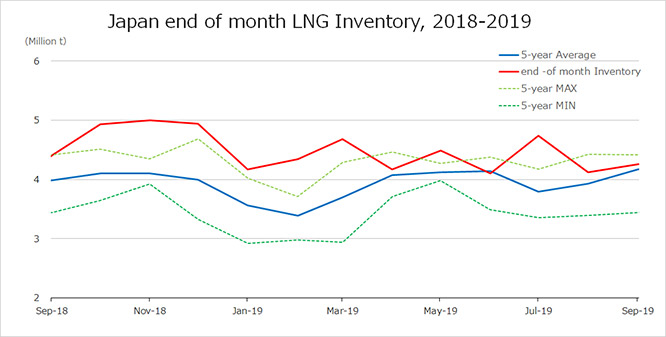 Japan end of month LNG inventory, 2018-2019