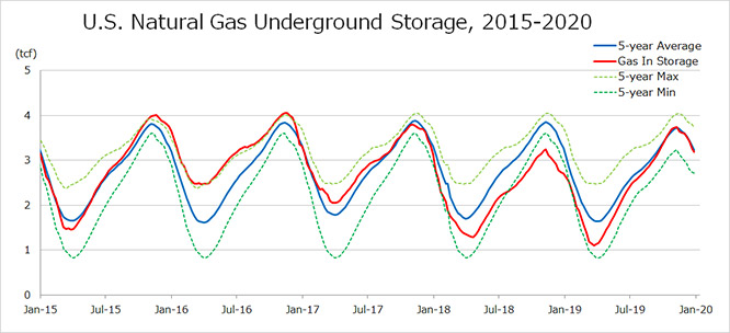 U.S. Natural Gas Underground Storage, 2015-2020