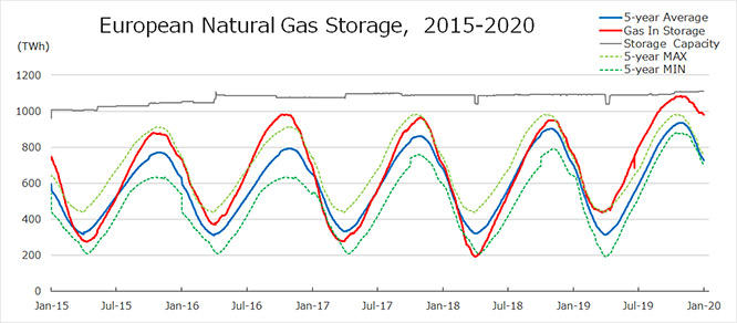 European Natural Gas Storage, 2015-2020