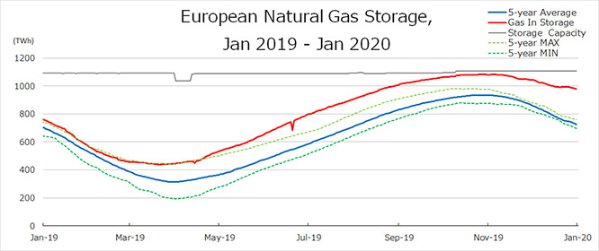European Natural Gas Storage, Jan 2019-Jan 2020