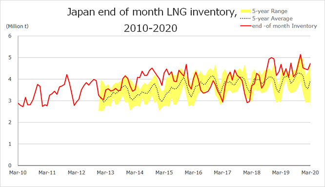 Japan end of month LNG inventory, 2010-2020