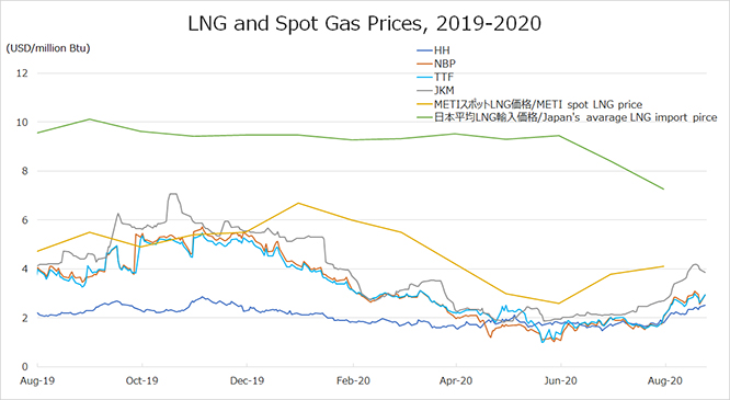 LNG and Spot Gas Prices, 2019-2020
