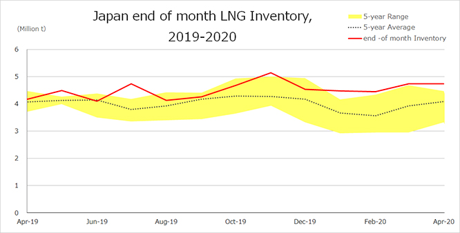 Japan end of month LNG inventory, 2019-2020